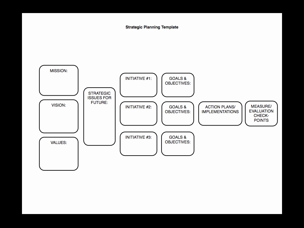 Church Strategic Planning Template New Strategic Planning Made Simple [kind Of]… – Sam Burke
