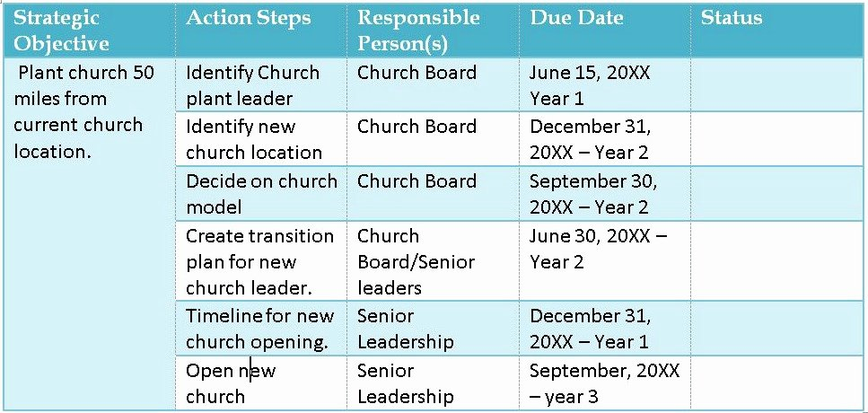 Church Strategic Planning Template Unique 7 Steps to Implementing Church Strategy