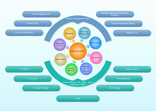 Circular Flow Chart Template Beautiful Circular Flow Diagram Free Examples and Templates Download