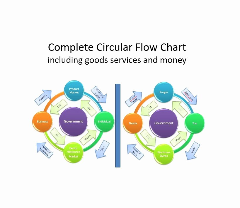 Circular Flow Chart Template Best Of 52 Fantastic Circular Flow Chart Word