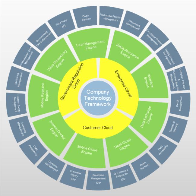 Circular Flow Chart Template Luxury 42 Elegant Visio Circular Flow Chart