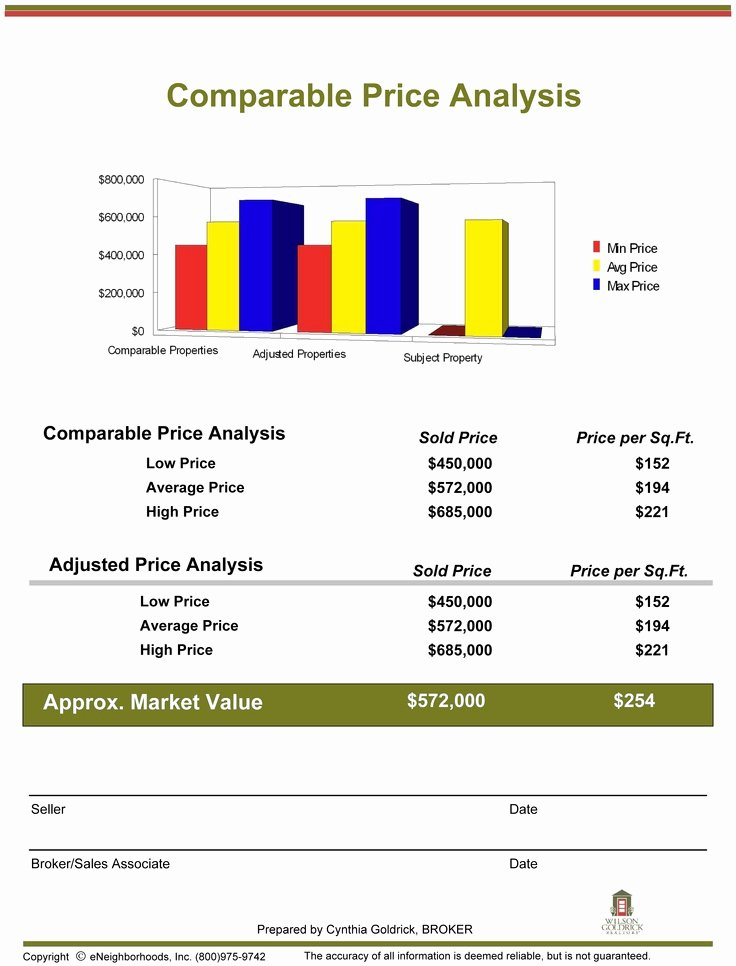 Cma Real Estate Template Elegant 10 Best Images About Parative Market Analysis On