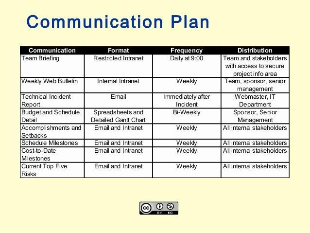 Communication Management Plan Template Beautiful Project Munication Plan