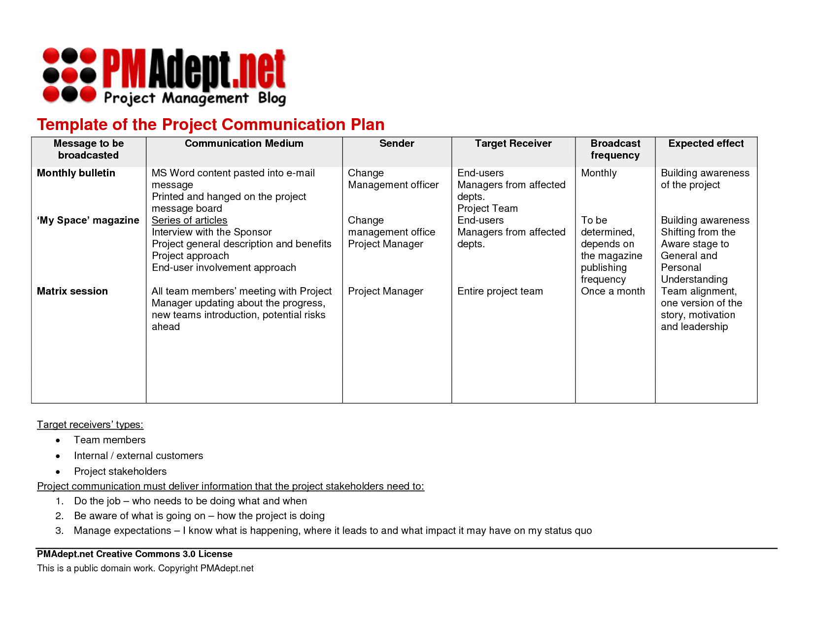 Communication Management Plan Template New 29 Of Template Munications Management Plan