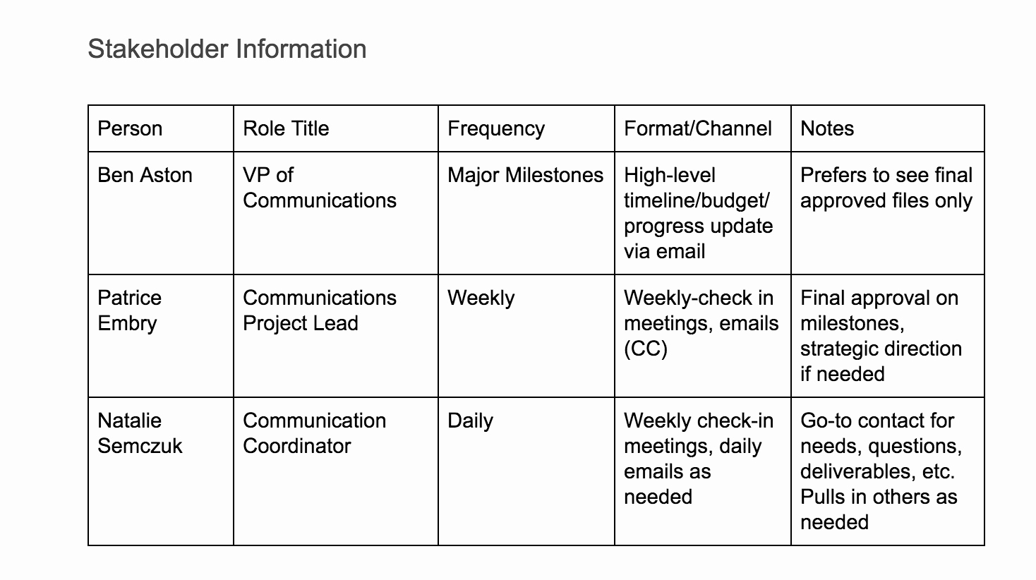 Communication Management Plan Template Unique How to Create A Project Munication Plan with Free