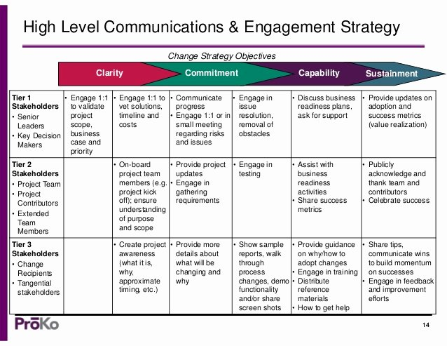 Communications Plan Template Word Luxury A Munication Strategy Template Change Management tools