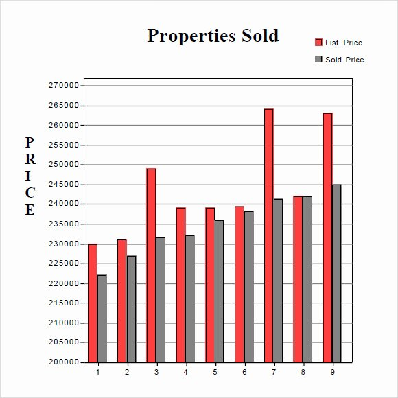 Comparative Market Analysis Template New 8 Real Estate Market Analysis Samples