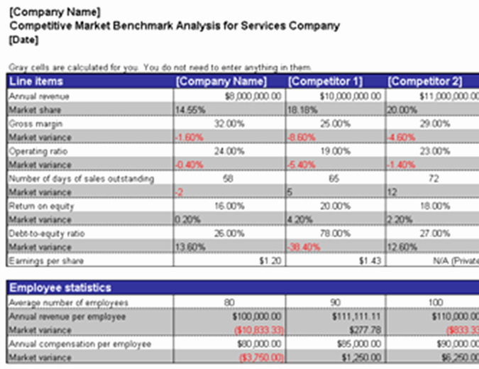 Competitive Analysis Template Excel Luxury Profit and Loss Fice