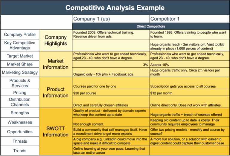 Competitive Analysis Template Excel New Petitive Analysis Template Example