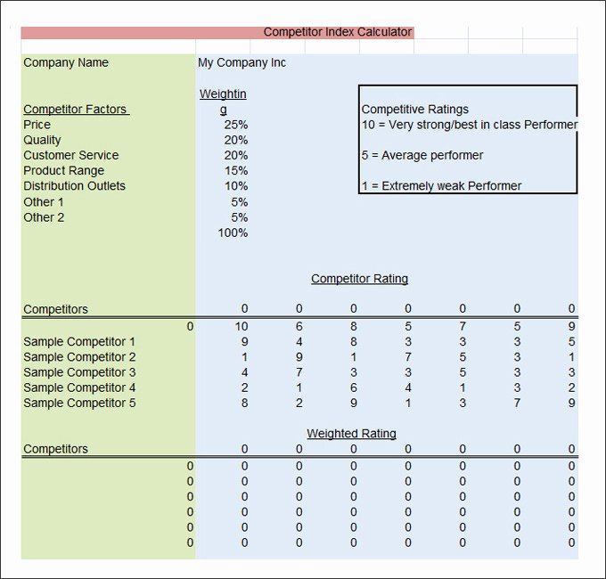 Competitor Analysis Template Excel Lovely 20 Petitive Analysis Templates Pdf Doc