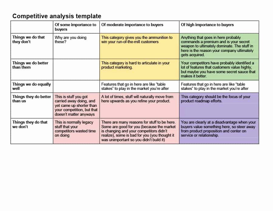 Competitor Analysis Template Excel Luxury Petitive Analysis Templates 40 Great Examples [excel