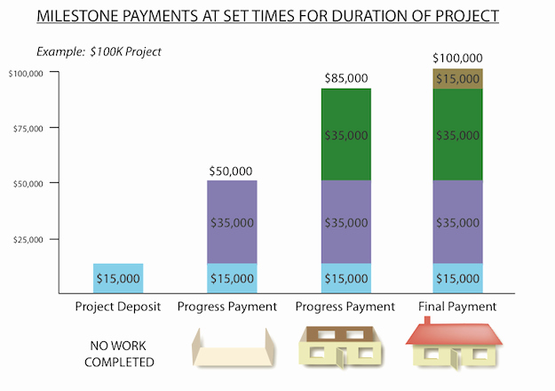 Contractor Payment Schedule Template Elegant What Payment Schedule Should I Use for My Home Remodel