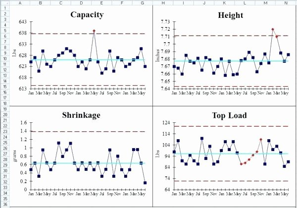 Control Chart Excel Template Beautiful Unique Meal Chart Template Sick Note Free Templates for