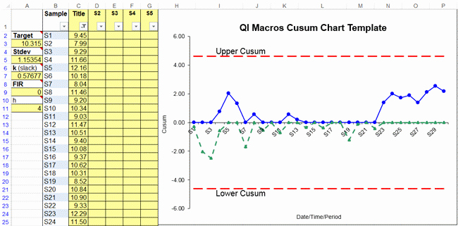 Control Chart Excel Template Elegant Cusum Chart Template In Excel