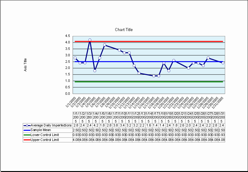 Control Chart Excel Template Lovely Product Quality Control Chart Sample Template