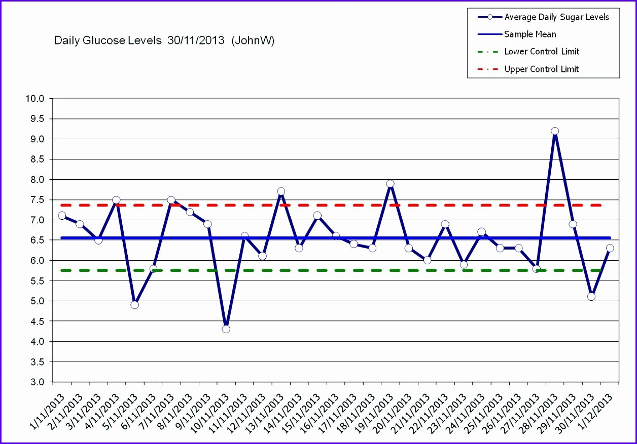 Control Chart Excel Template Luxury 14 Excel Control Chart Template Exceltemplates