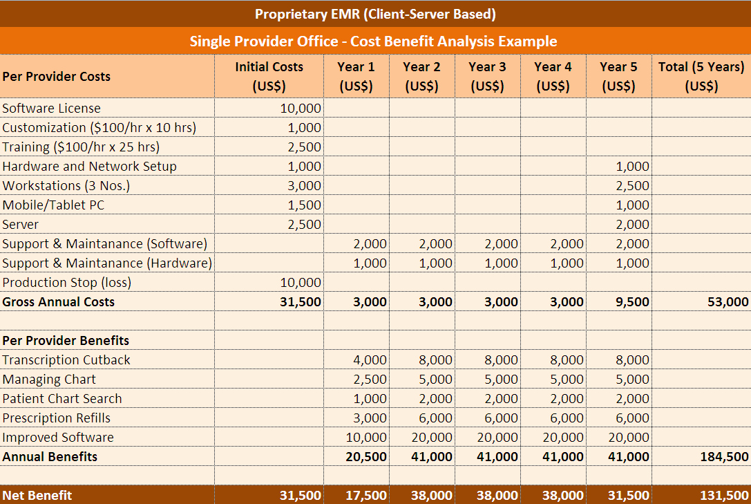 Cost Analysis Excel Template Fresh Cost Benefit Analysis Excel Template