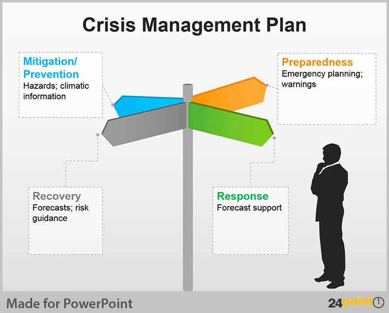 Crisis Management Plan Template New Crisis Management Plan Tips for Powerpoint Presentations