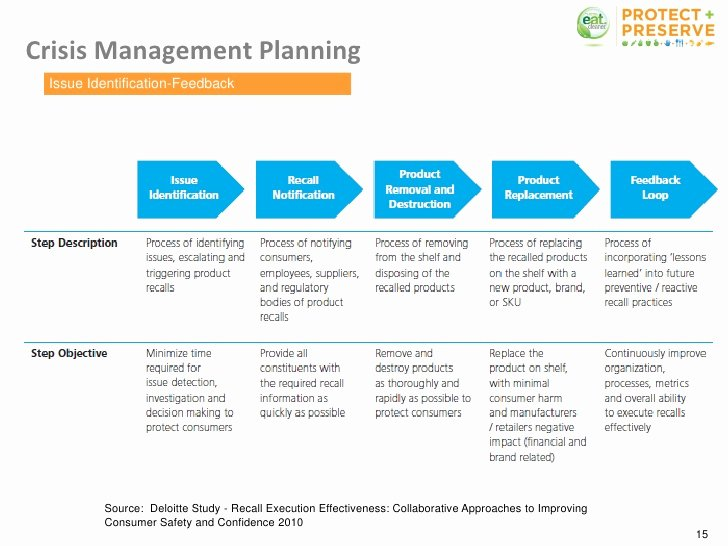Crisis Management Plan Template New Food Safety Protocol and Crisis Munication