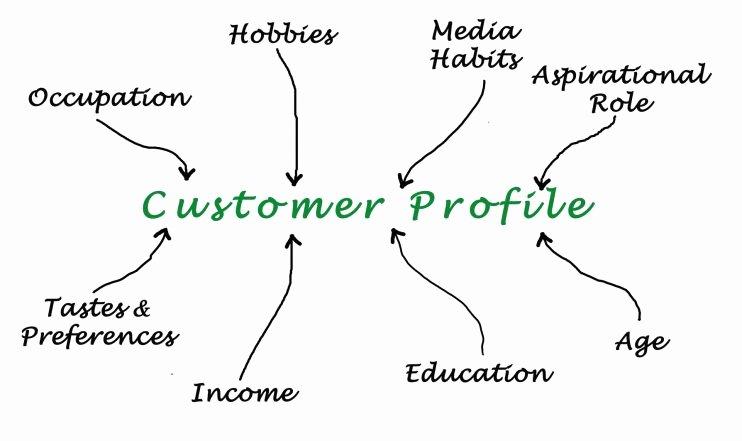 Customer Profile Template Excel Elegant A Customer Profile Template that Makes Your Marketing More