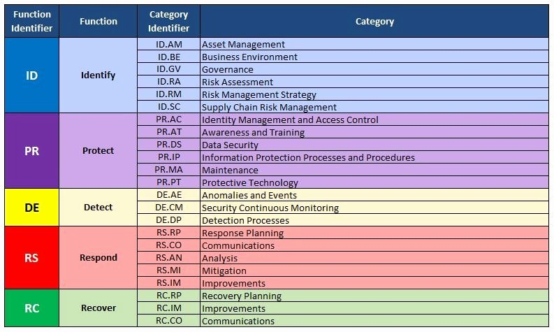 Cyber Security Policy Template Luxury Nist Cybersecurity Framework