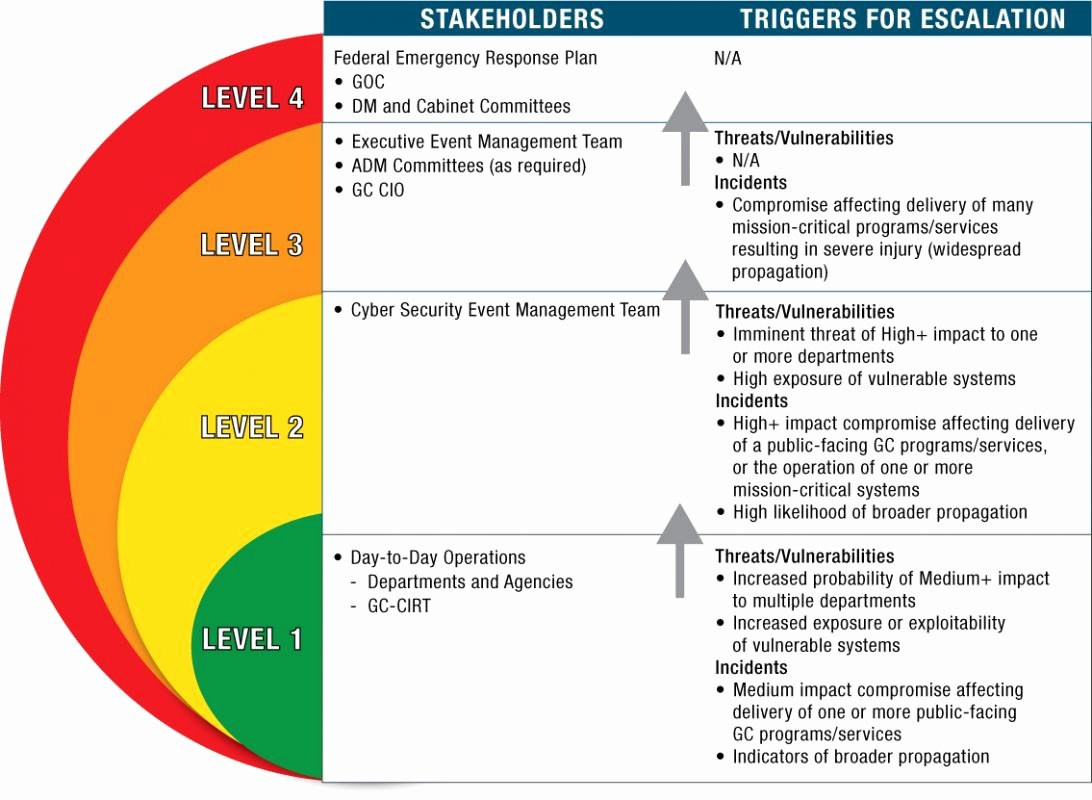 Cyber Security Policy Template New Cyber Security Policy Template