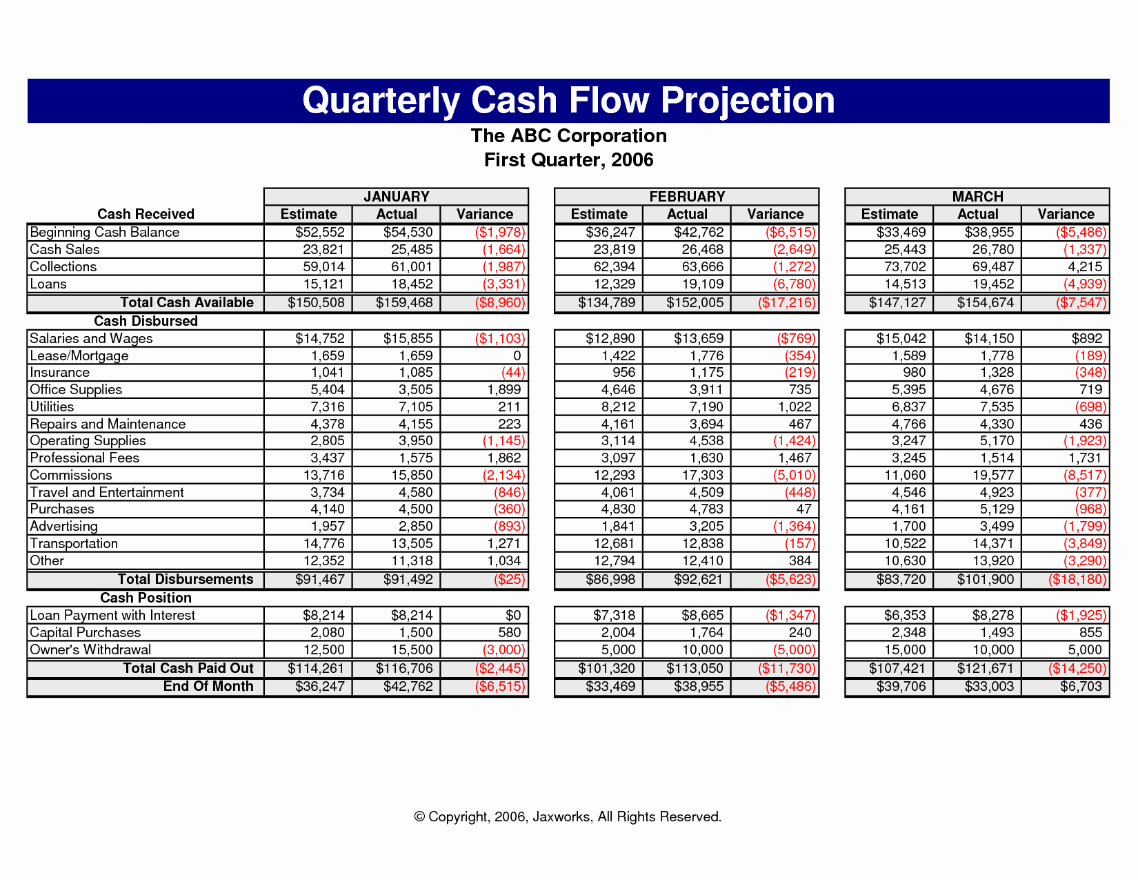 Daily Cash Flow Template Fresh Cash Flow Excel Spreadsheet Template Cash Flow Spreadsheet