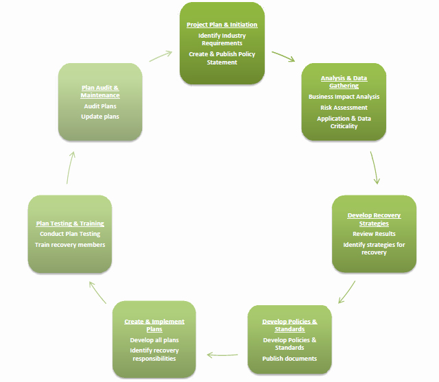 Data Analysis Plan Template Awesome Enterprise Business Continuity Plan Template