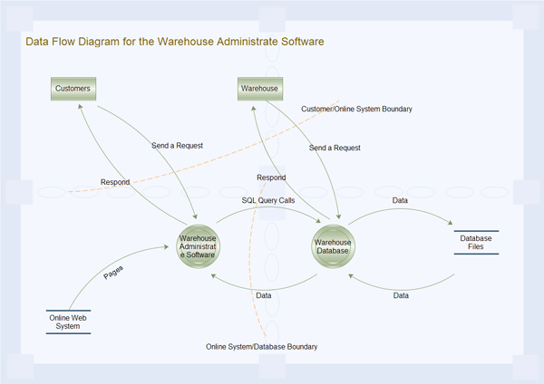 Data Flow Diagram Template Awesome Data Flow Diagram Examples