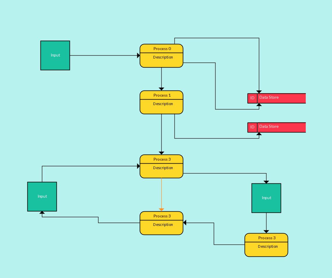 Data Flow Diagram Template Beautiful Data Flow Diagram Template for Creating Your Own Data Flow