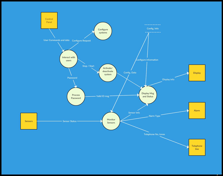 Data Flow Diagram Template Best Of Data Flow Diagram Templates to Map Data Flows Creately Blog