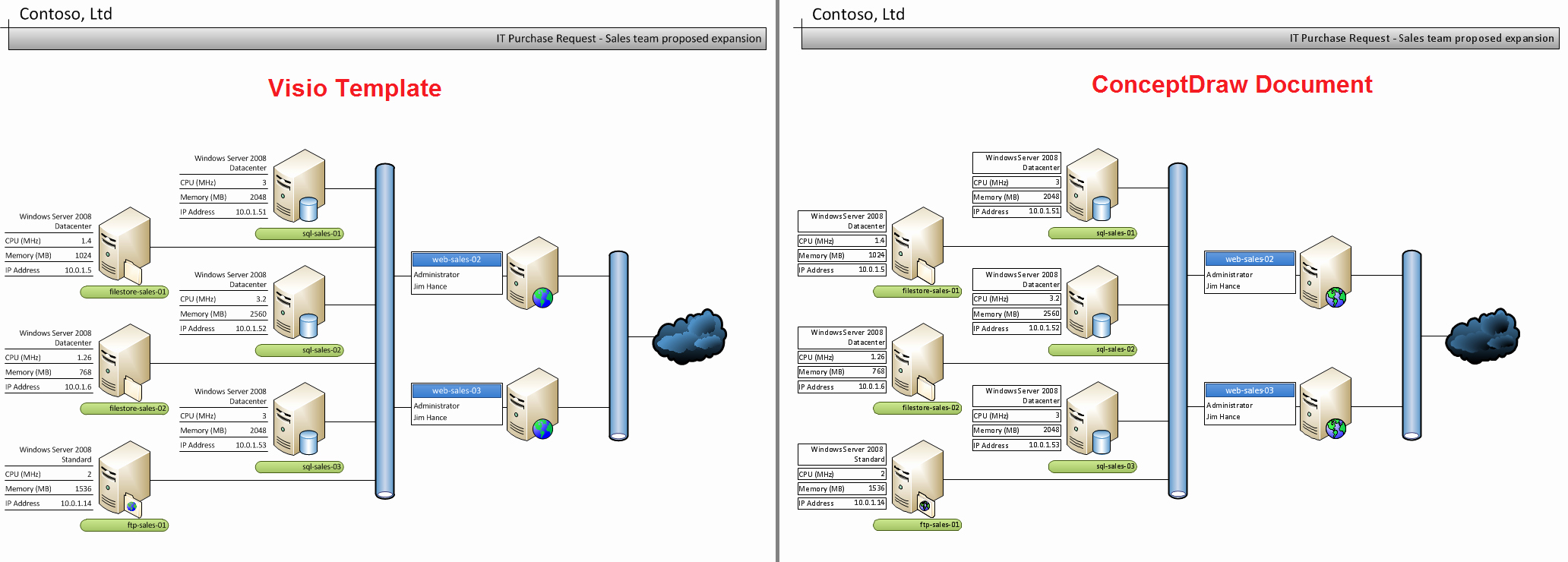Data Flow Diagram Template Elegant Conceptdraw Samples