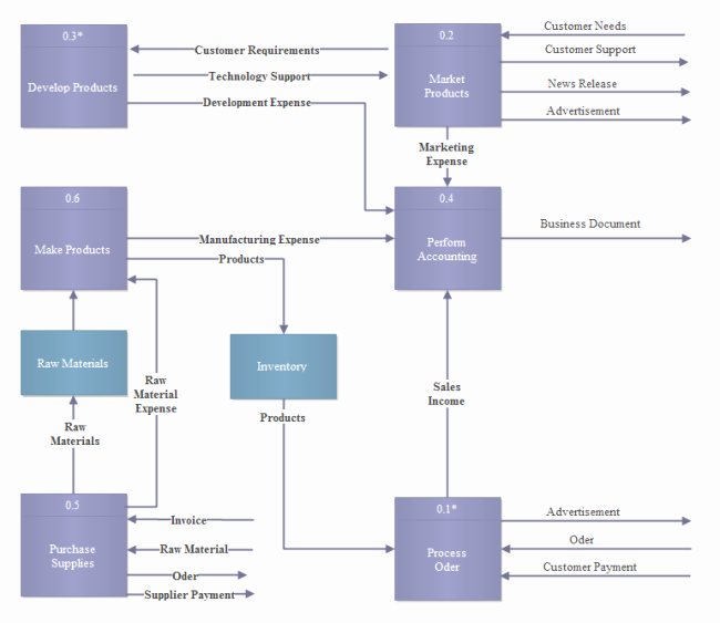 Data Flow Diagram Template Elegant Example Of software Diagrams