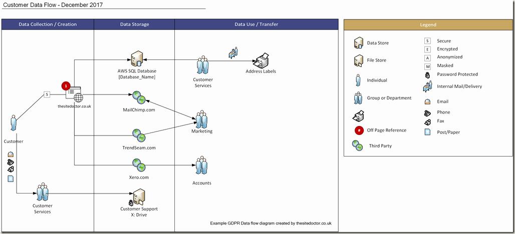 Data Flow Diagram Template Elegant Gdpr Data Flow Diagram Template