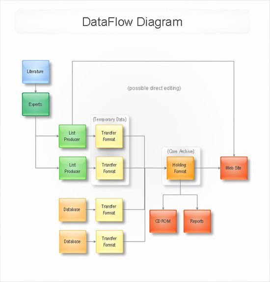 Data Flow Diagram Template Fresh Conceptdraw Samples