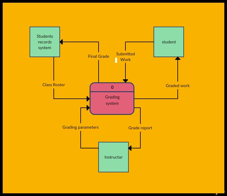 Data Flow Diagram Template Inspirational Data Flow Diagram Templates to Map Data Flows Creately Blog