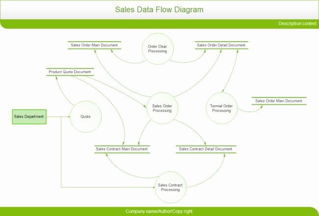 Data Flow Diagram Template Lovely Data Flow Diagram Examples