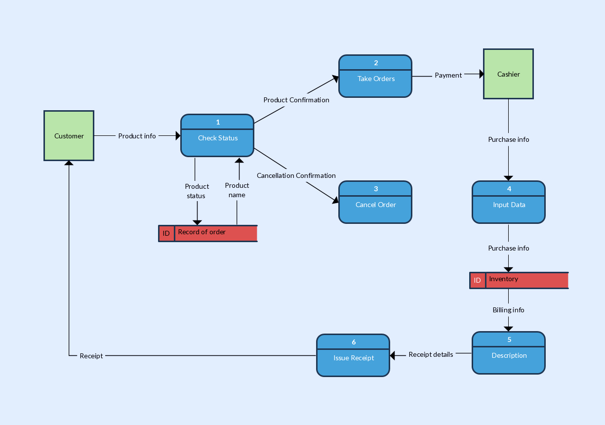Data Flow Diagram Template New Data Flow Diagram Templates to Map Data Flows