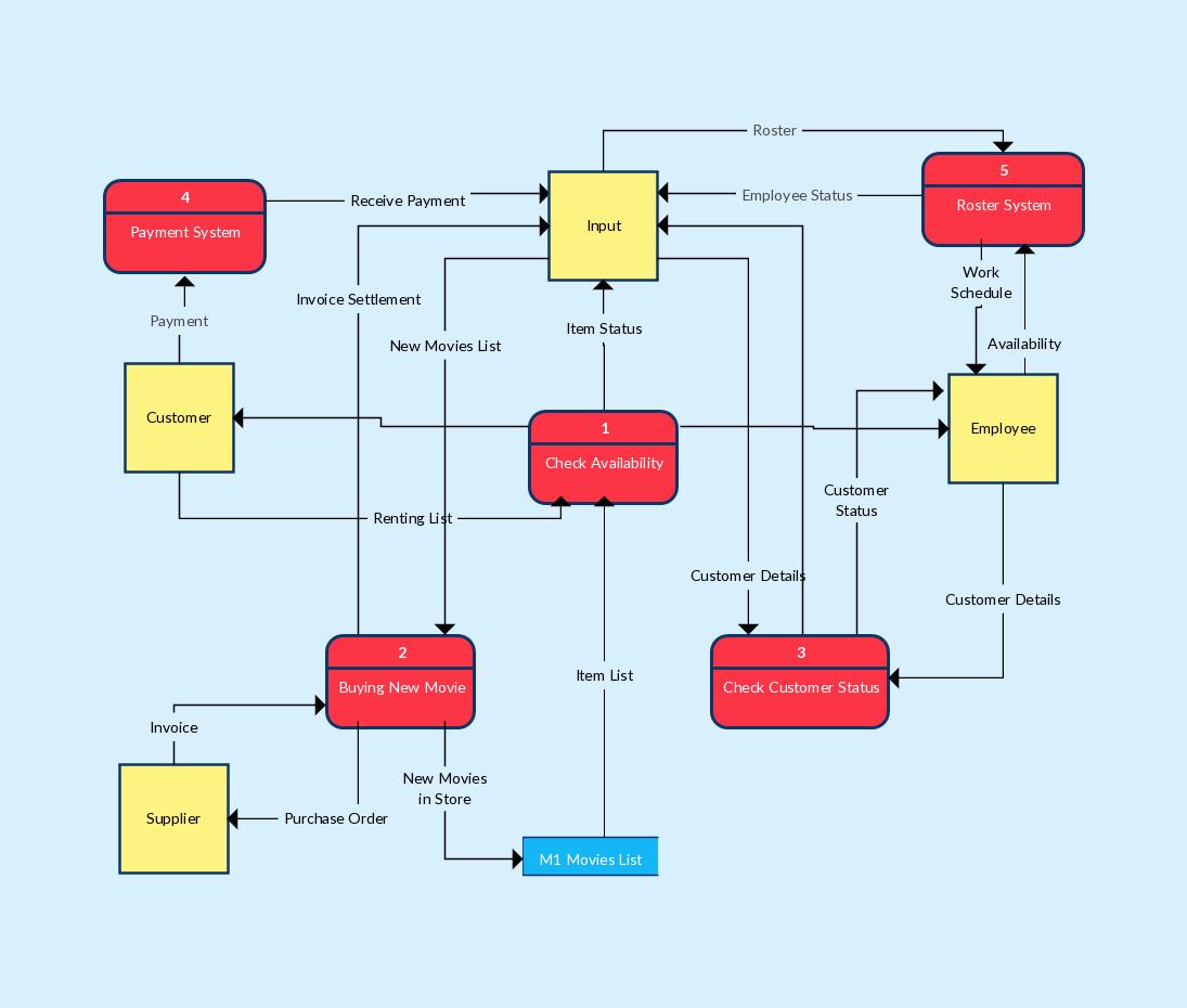Data Flow Diagram Template Unique Data Flow Diagram Templates to Map Data Flows