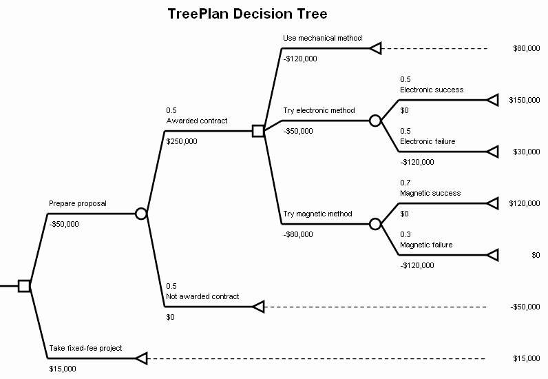 Decision Tree Template Excel Awesome Decision Tree Template Excel