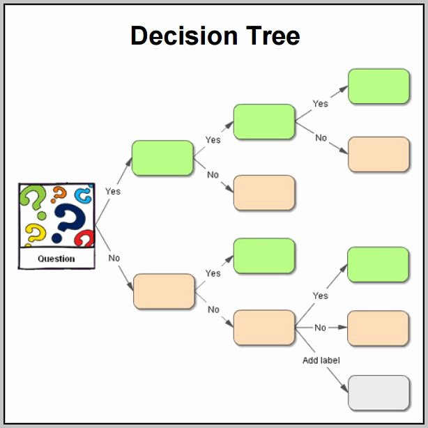 Decision Tree Template Excel Lovely Decision Tree Template Excel Template Resume Examples