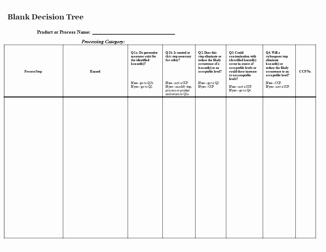 Decision Tree Template Word Best Of Yes No Decision Tree Template Gallery Professional