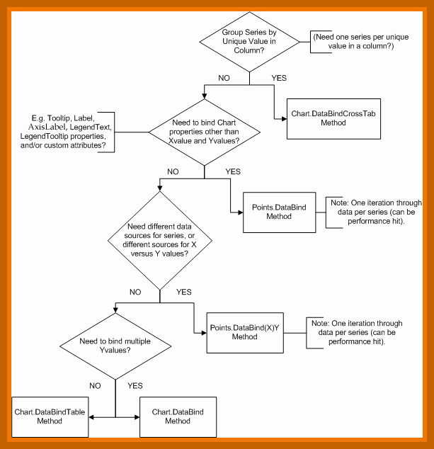 Decision Tree Template Word Inspirational 8 9 Decision Tree Template