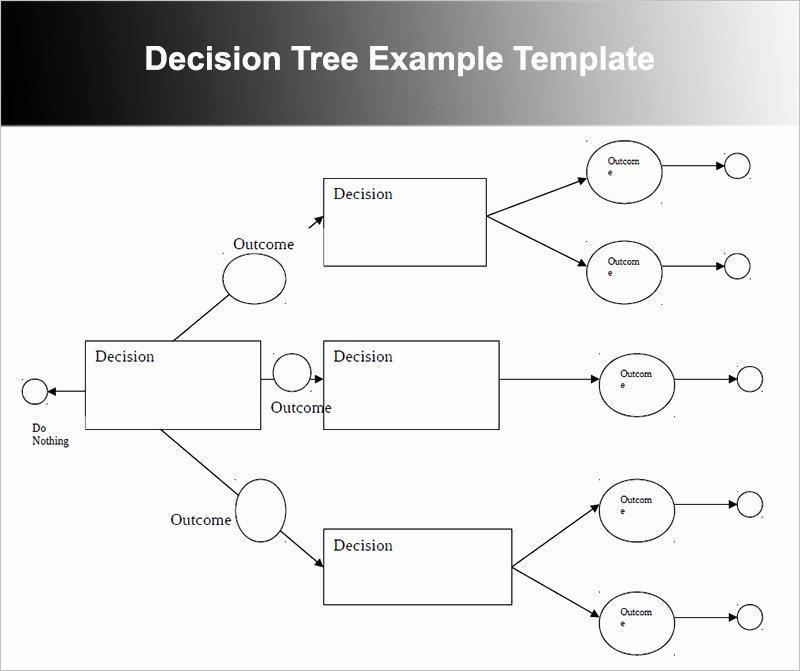 decision tree templates for