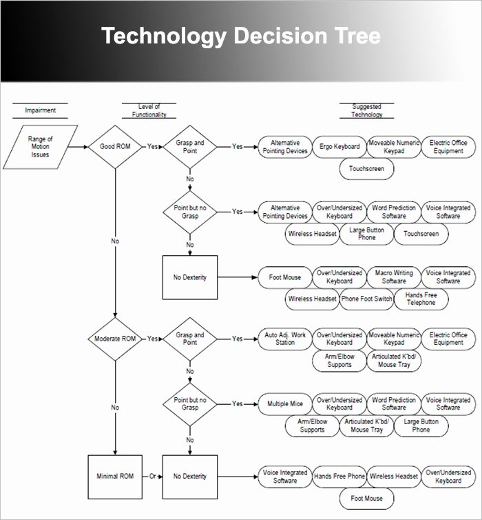 Decision Tree Template Word New 7 Decision Tree Templates Free Word Excel Powerpoint