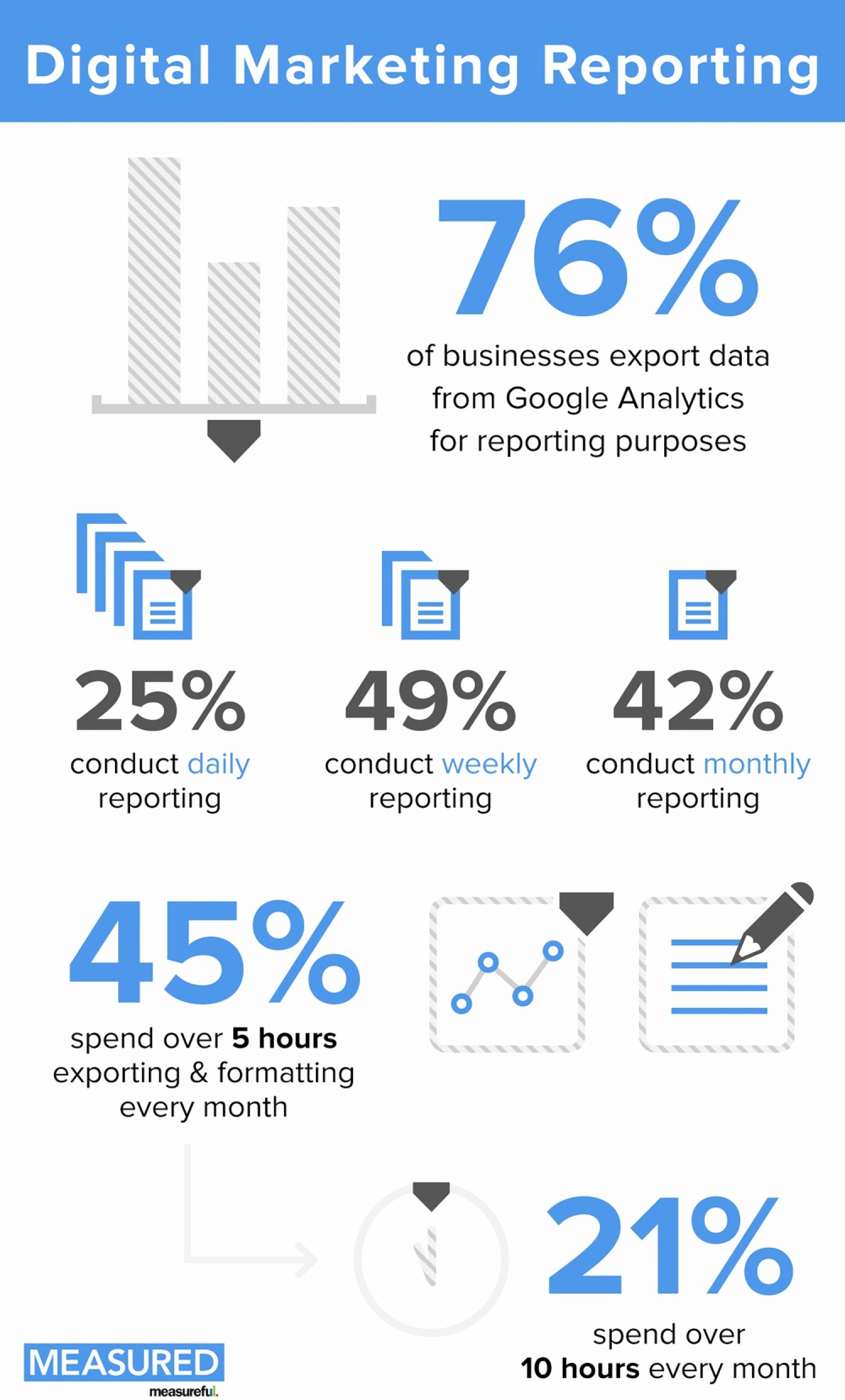 Digital Marketing Report Template Inspirational Digital Marketing Reporting