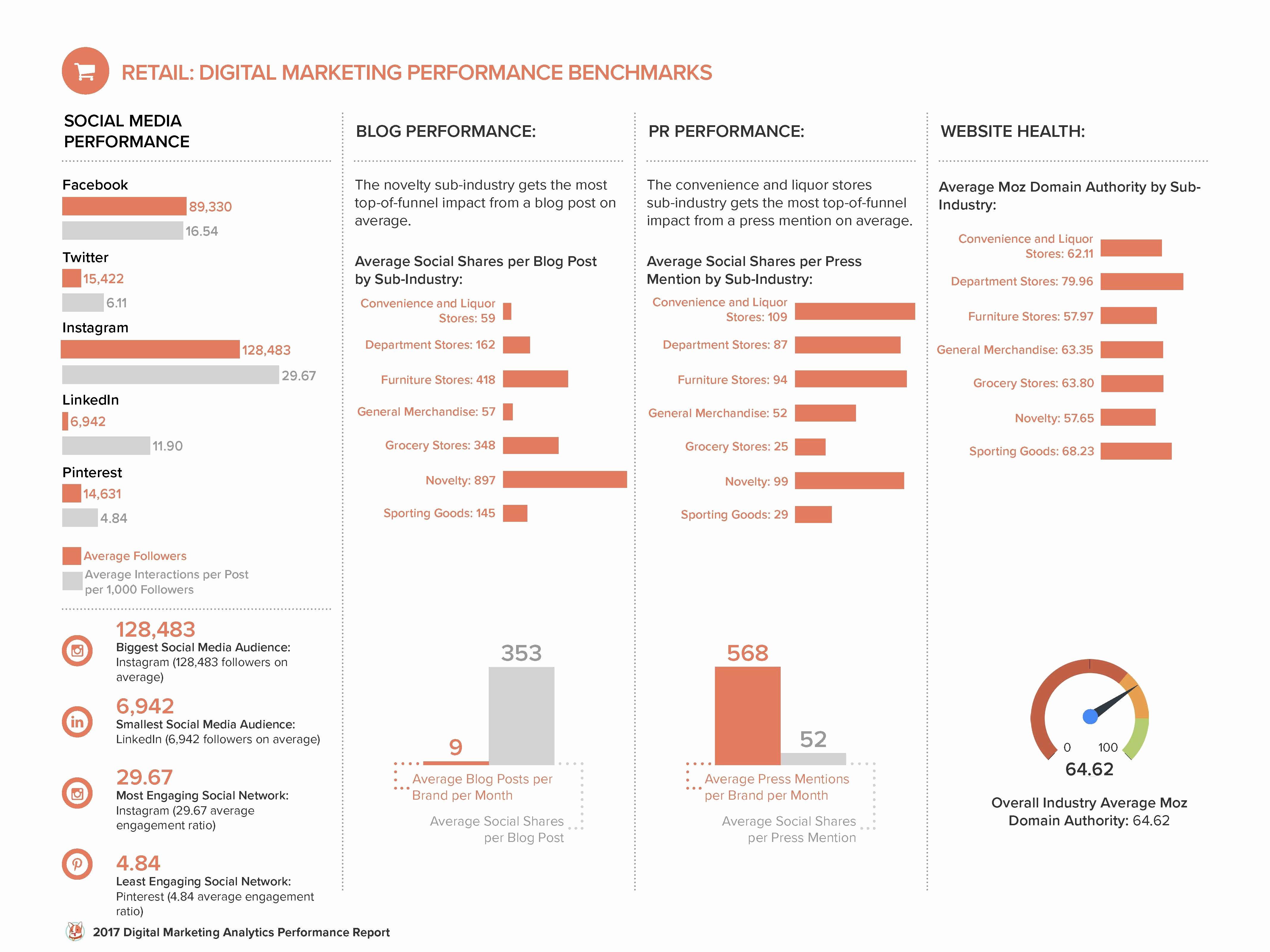 Digital Marketing Report Template Luxury Digital Marketing Analytics Benchmarks by Industry [free
