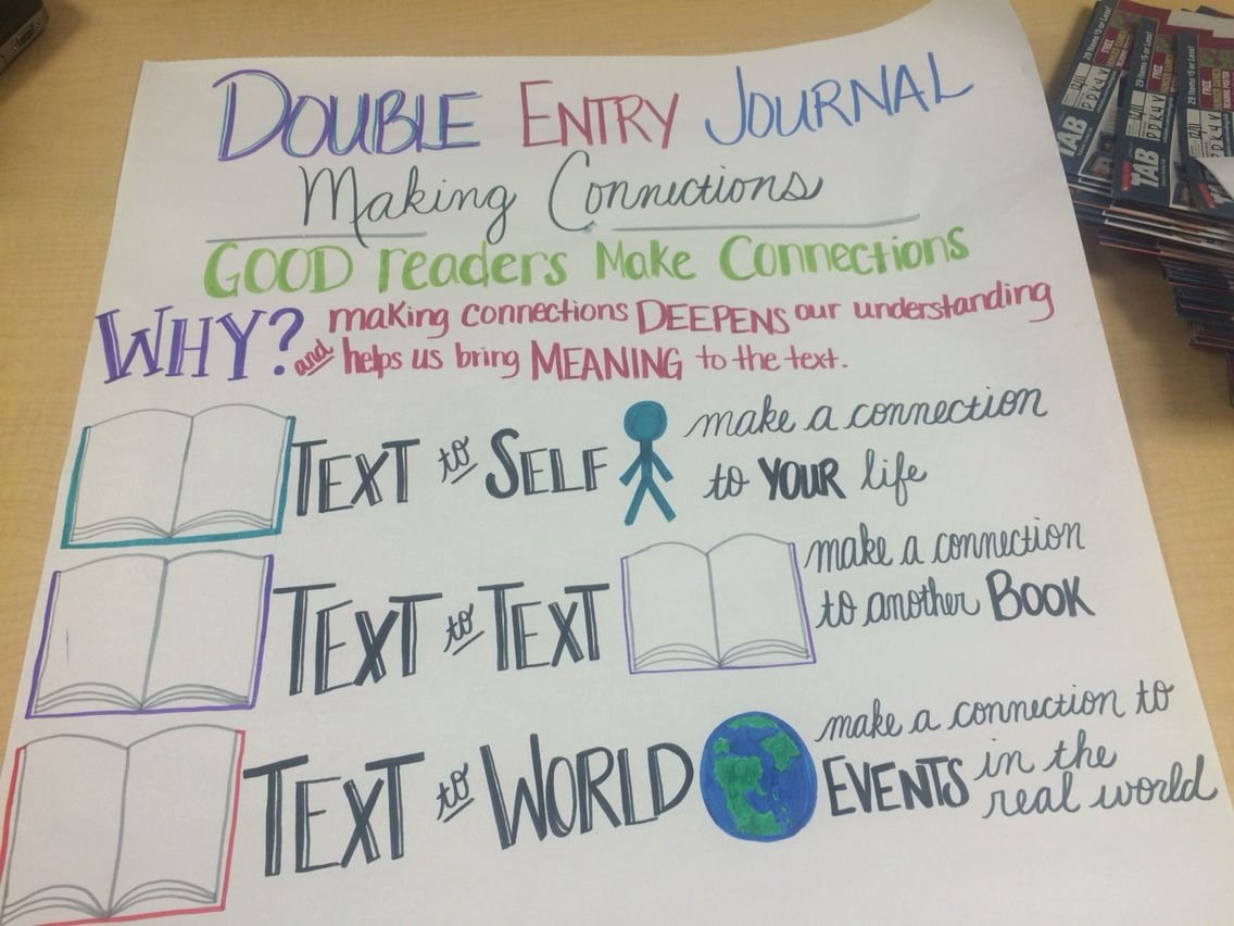 Double Entry Journal Template Beautiful Double Entry Journal Anchor Chart …