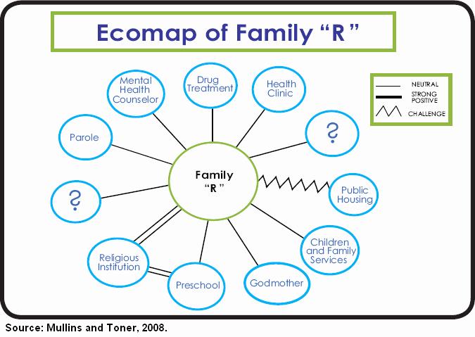 Ecomap social Work Template New E Ap Template Beepmunk