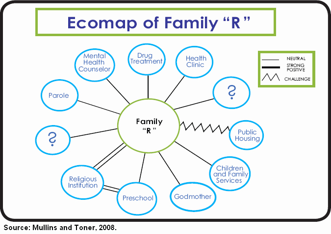 Ecomap Template for Word Inspirational Best S Of social Work E Ap E Person Genogram